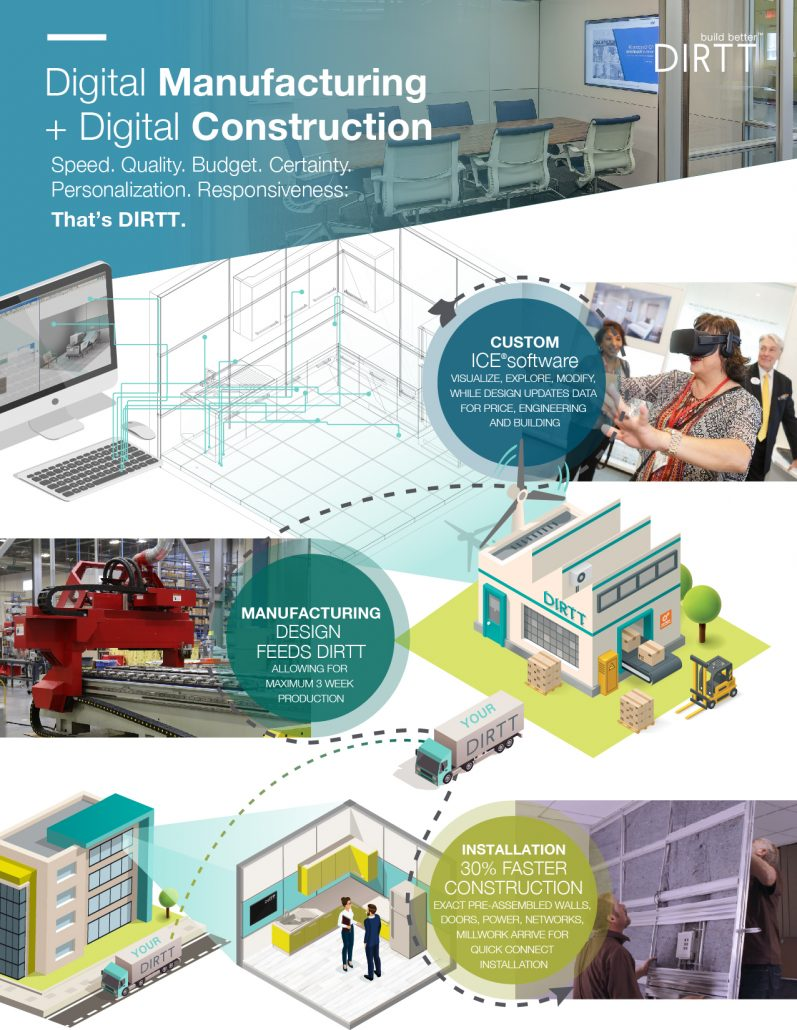Digital manufacturing and digital construction